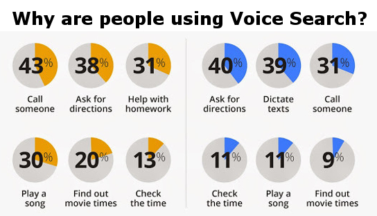 why are people using voice search